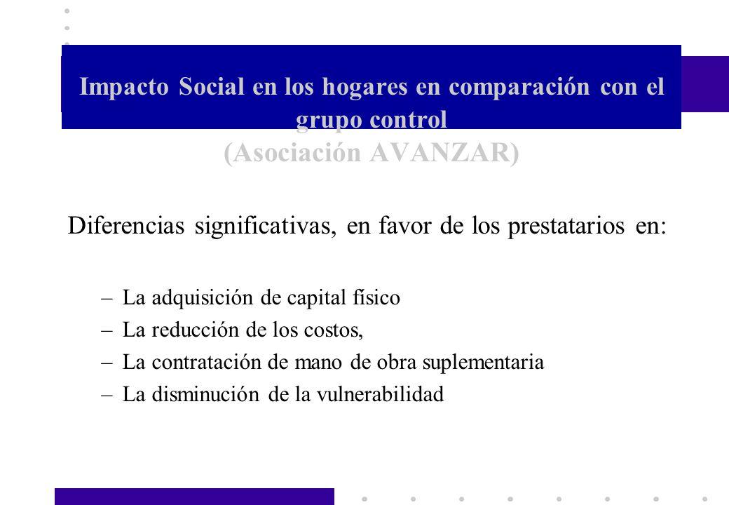 Impacto Social en los hogares en comparación con el grupo control (Asociación AVANZAR) Diferencias significativas, en favor de los prestatarios en: –L