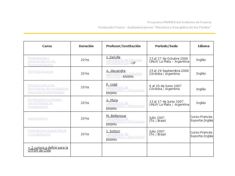 Programa PREMER del Gobierno de Francia Postgrado Franco - Sudamericano en Mecánica y Energética de los Fluidos CursoDuraciónProfesor/InstituciónPeriodo/SedeIdioma Experiencias y caracterización de flujos turbulento Térmica Espacial Introducción a los fenómenos de combustión: aspectos fundamentales Aeroacústica Turbulencia: bases físicas y modelización + 2 cursos a definir para la UTFSM de Chile 20 hs Inglés Curso:Francés Soporte:Inglés J.