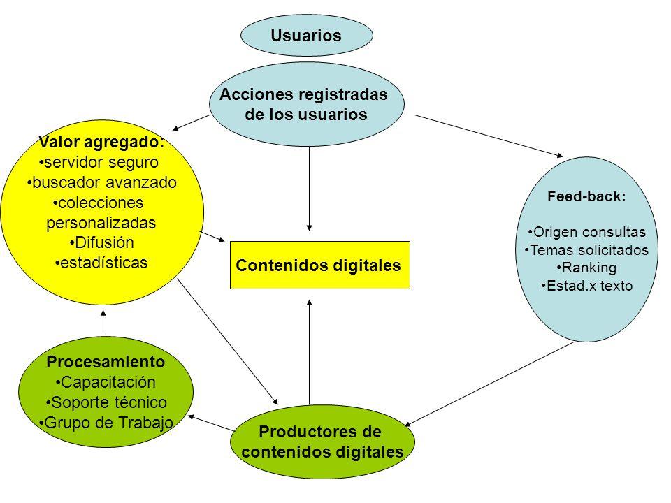 Gestión descentralizada –Ingreso de contenidos digitales –Acceso a los contenidos digitales –Acceso a estadísticas –Gestión interna de la cadena de producción