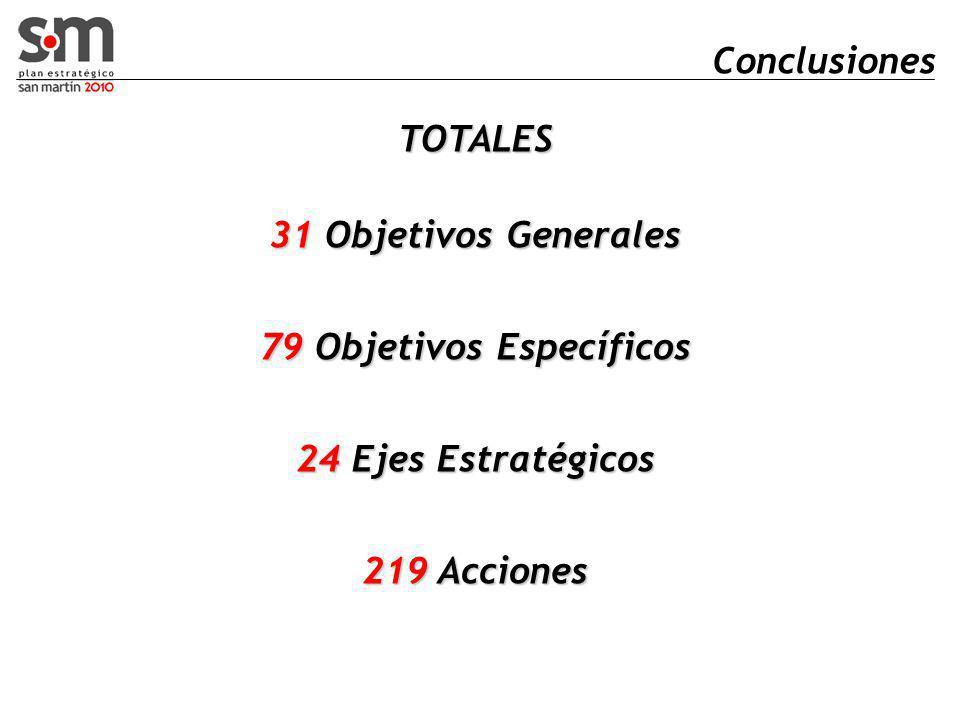 Conclusiones TOTALES 31 Objetivos Generales 79 Objetivos Específicos 24 Ejes Estratégicos 219 Acciones