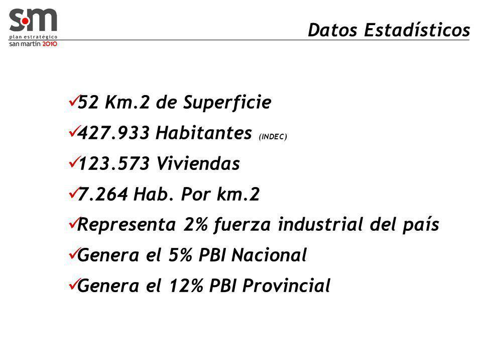 Datos Estadísticos 52 Km.2 de Superficie 427.933 Habitantes (INDEC) 123.573 Viviendas 7.264 Hab.