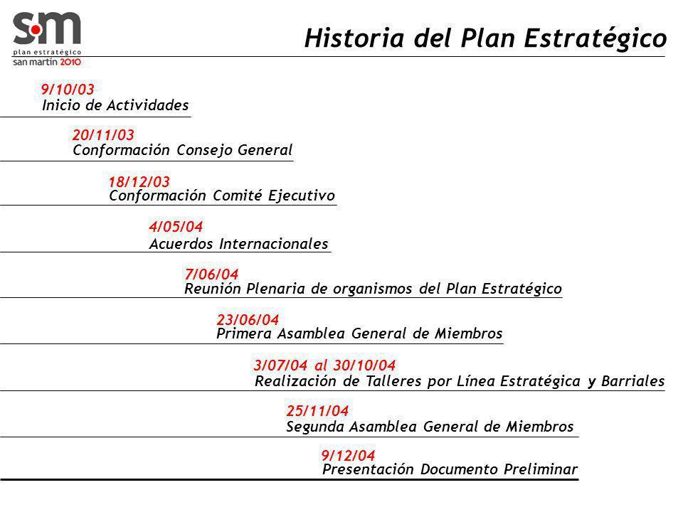 Historia del Plan Estratégico 9/10/03 Inicio de Actividades 20/11/03 Conformación Consejo General Conformación Comité Ejecutivo 18/12/03 4/05/04 Acuerdos Internacionales 7/06/04 Reunión Plenaria de organismos del Plan Estratégico 23/06/04 Primera Asamblea General de Miembros 3/07/04 al 30/10/04 Realización de Talleres por Línea Estratégica y Barriales 25/11/04 Segunda Asamblea General de Miembros 9/12/04 Presentación Documento Preliminar