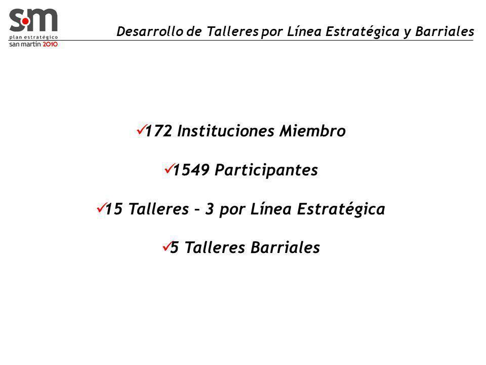 Desarrollo de Talleres por Línea Estratégica y Barriales 172 Instituciones Miembro 1549 Participantes 15 Talleres – 3 por Línea Estratégica 5 Talleres Barriales