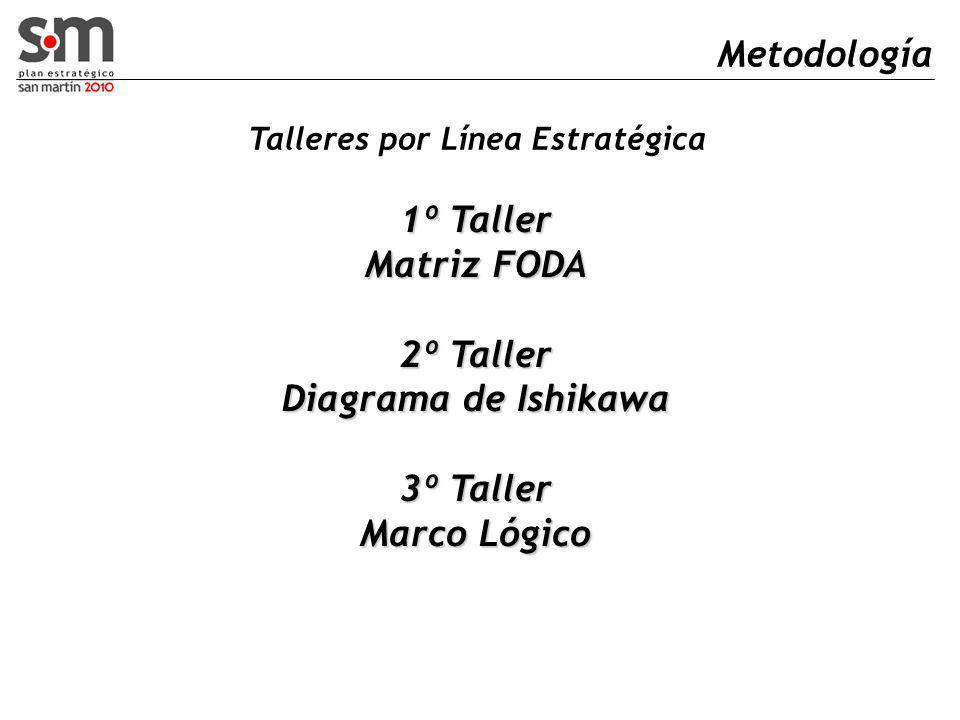 Metodología 1º Taller Matriz FODA 2º Taller Diagrama de Ishikawa 3º Taller Marco Lógico Talleres por Línea Estratégica