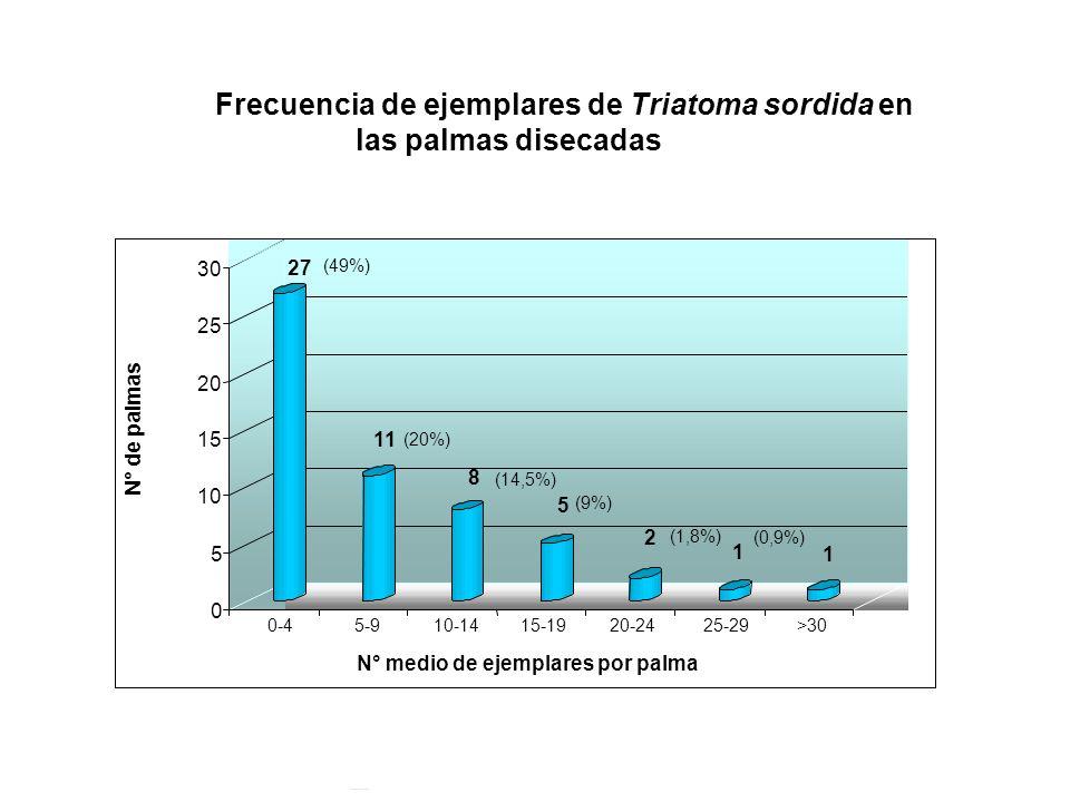 27 11 8 5 2 1 1 0 5 10 15 20 25 30 N° de palmas 0-45-910-1415-1920-2425-29>30 N° medio de ejemplares por palma (49%) (20%) (14,5%) (9%) (1,8%) (0,9%)