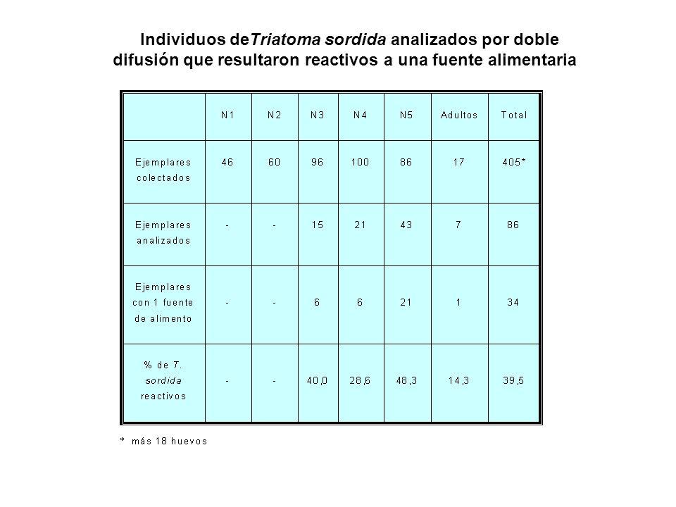 Individuos deTriatoma sordida analizados por doble difusión que resultaron reactivos a una fuente alimentaria