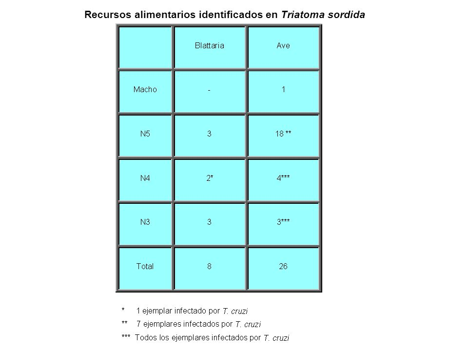 Recursos alimentarios identificados en Triatoma sordida