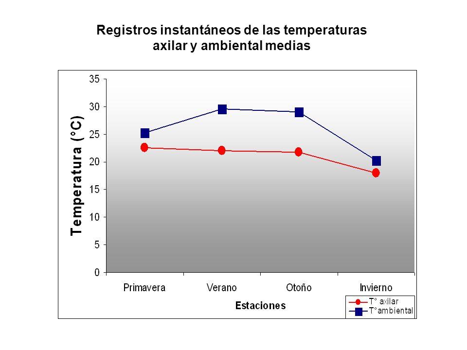 Registros instantáneos de las temperaturas axilar y ambiental medias