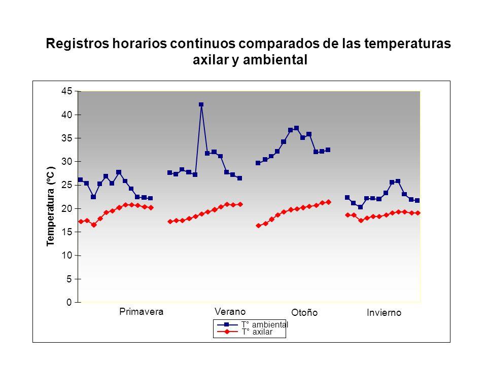 15 20 25 30 35 40 45 Temperatura (ºC ) T° ambiental T° axilar Primavera Verano Registros horarios continuos comparados de las temperaturas axilar y am
