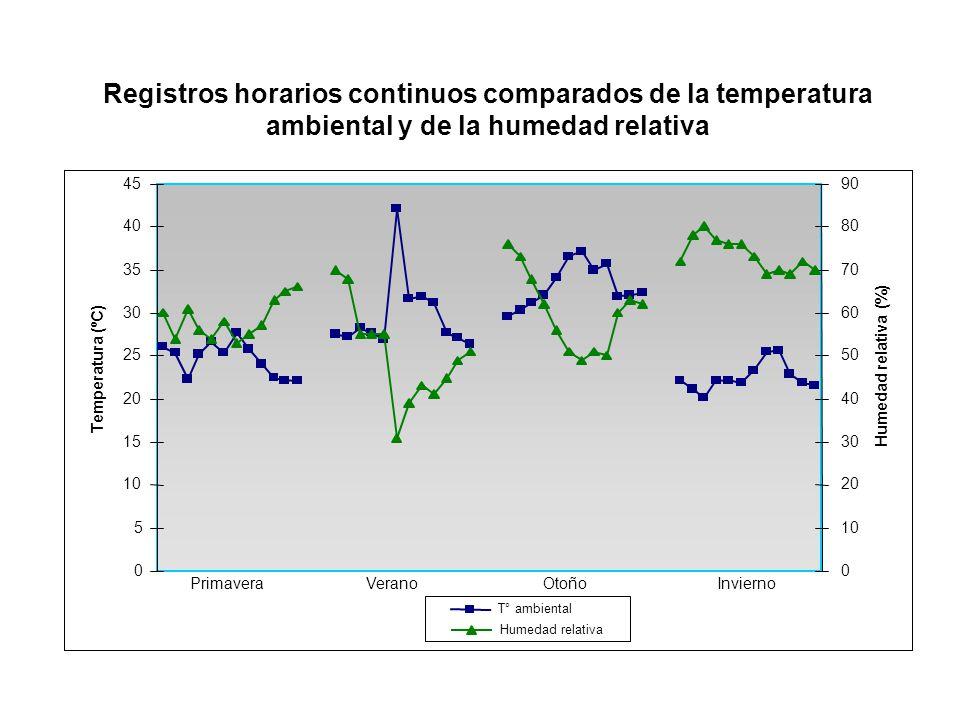 0 5 10 15 20 25 30 35 40 45 Temperatura (ºC) 0 10 20 30 40 50 60 70 80 90 Humedad relativa (%) T° ambiental Humedad relativa Primavera Verano Otoño In