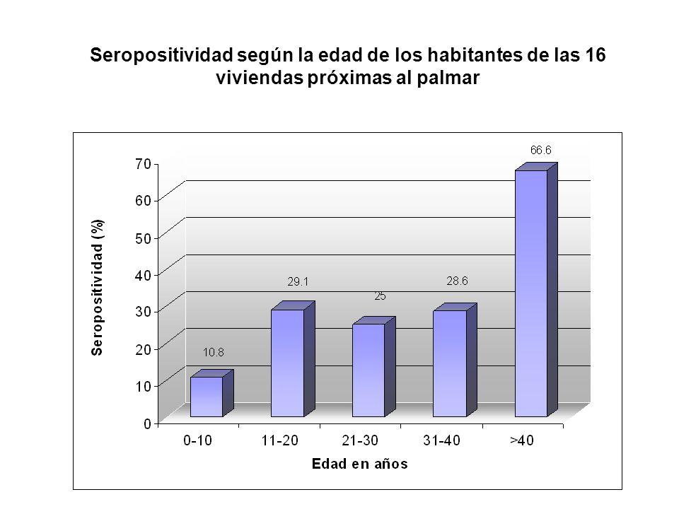 Seropositividad según la edad de los habitantes de las 16 viviendas próximas al palmar