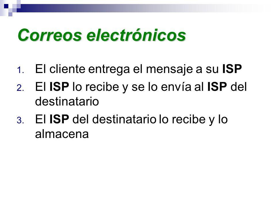 Correos electrónicos 1. El cliente entrega el mensaje a su ISP 2.
