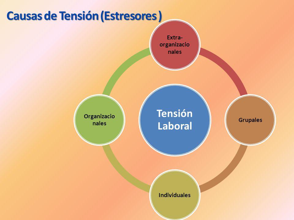 Tensión Laboral Extra- organizacio nales GrupalesIndividuales Organizacio nales Causas de Tensión (Estresores )