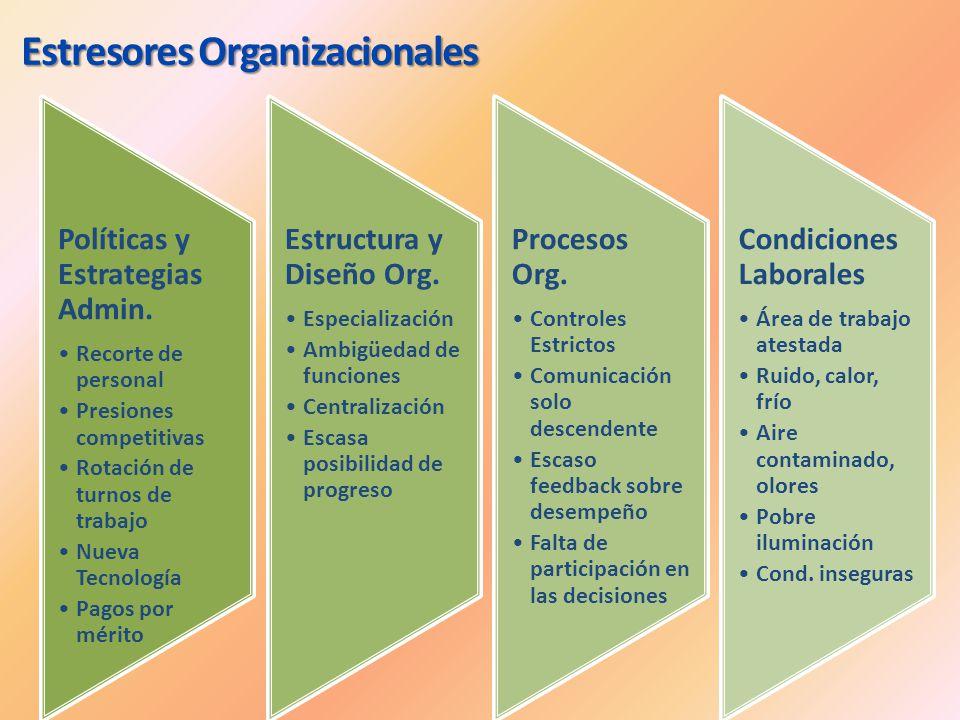 Políticas y Estrategias Admin. Recorte de personal Presiones competitivas Rotación de turnos de trabajo Nueva Tecnología Pagos por mérito Estructura y