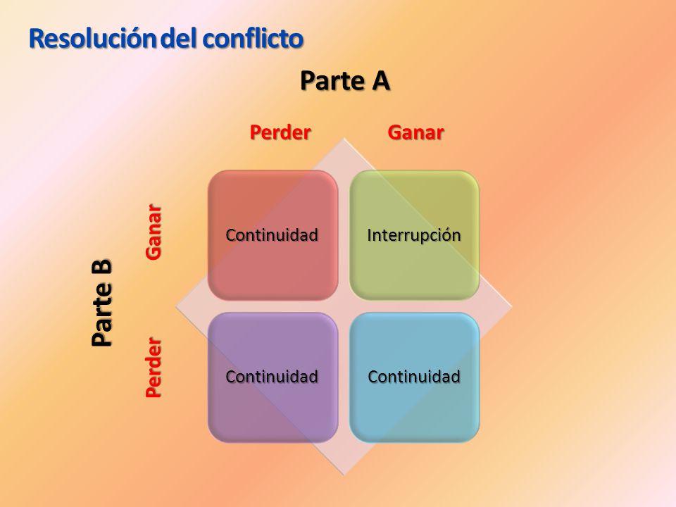ContinuidadInterrupción ContinuidadContinuidad Parte A Perder Ganar Perder Ganar Parte B Perder Ganar Perder Ganar Resolución del conflicto