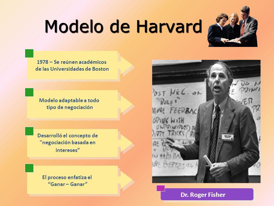 Modelo de Harvard 1978 – Se reúnen académicos de las Universidades de Boston Modelo adaptable a todo tipo de negociación Desarrolló el concepto de