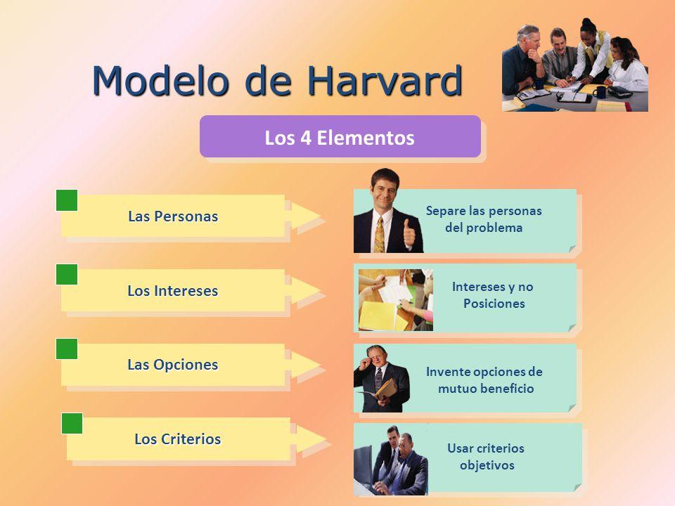 Modelo de Harvard Las Personas Los Intereses Las Opciones Los Criterios Los 4 Elementos Separe las personas del problema Intereses y no Posiciones Inv