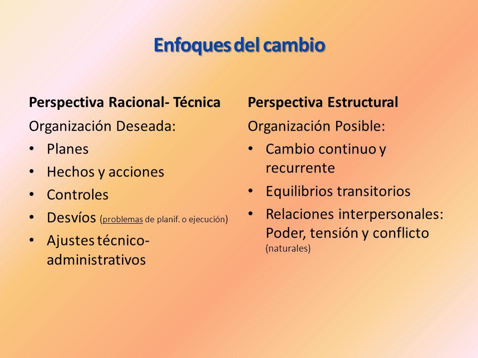 Enfoques del cambio Perspectiva Racional- Técnica Organización Deseada: Planes Hechos y acciones Controles Desvíos ( problemas de planif. o ejecución