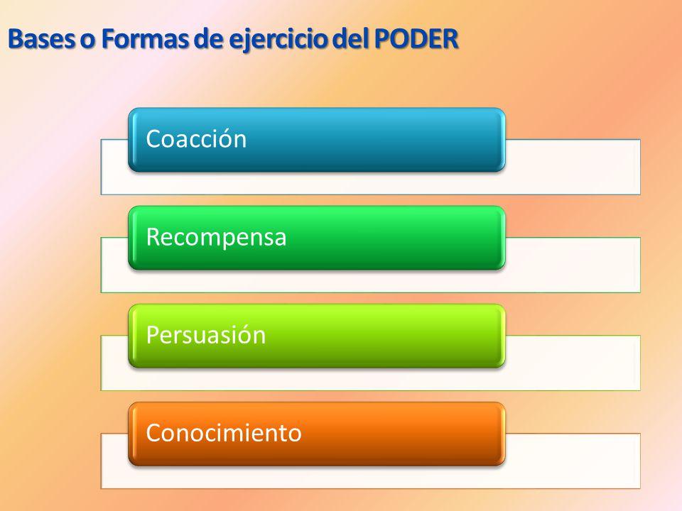 Bases o Formas de ejercicio del PODER CoacciónRecompensaPersuasiónConocimiento