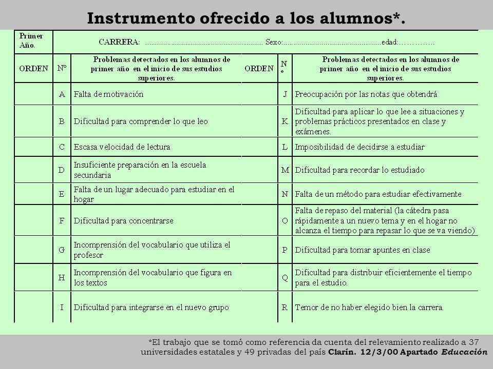 Instrumento ofrecido a los alumnos*. *El trabajo que se tomó como referencia da cuenta del relevamiento realizado a 37 universidades estatales y 49 pr