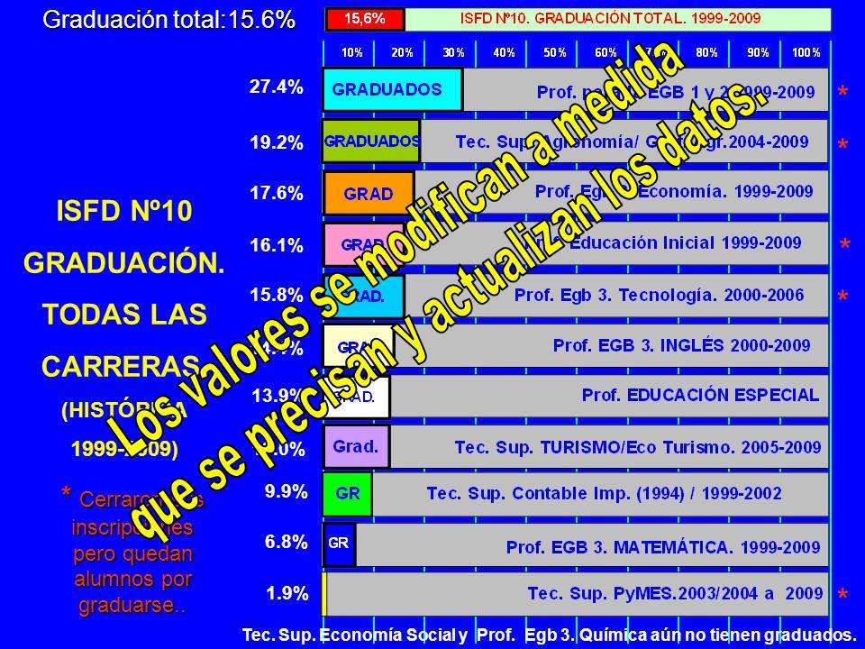27.4% 19.2% 17.6% 16.1% 15.8% 14.4% 13.9% 13.0% 6.8% ISFD Nº10 GRADUACIÓN.