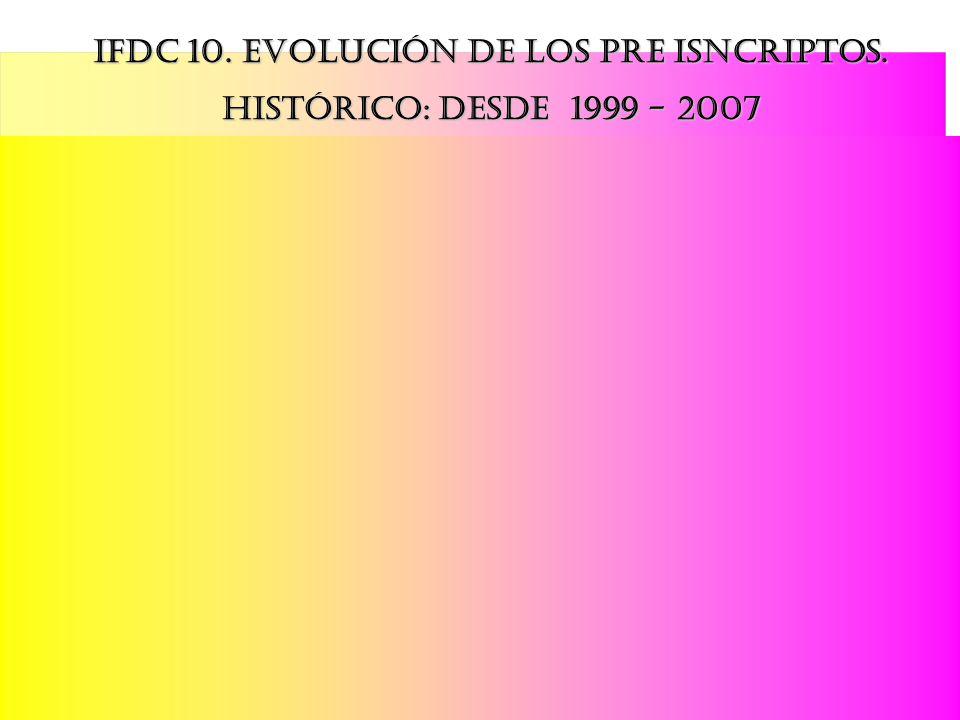 En general, la línea que indica la tendencia (blanca) es claramente decreciente. Ifdc 10. Evolución de los pre isncriptos. HISTÓRICO: Desde 1999 - 200
