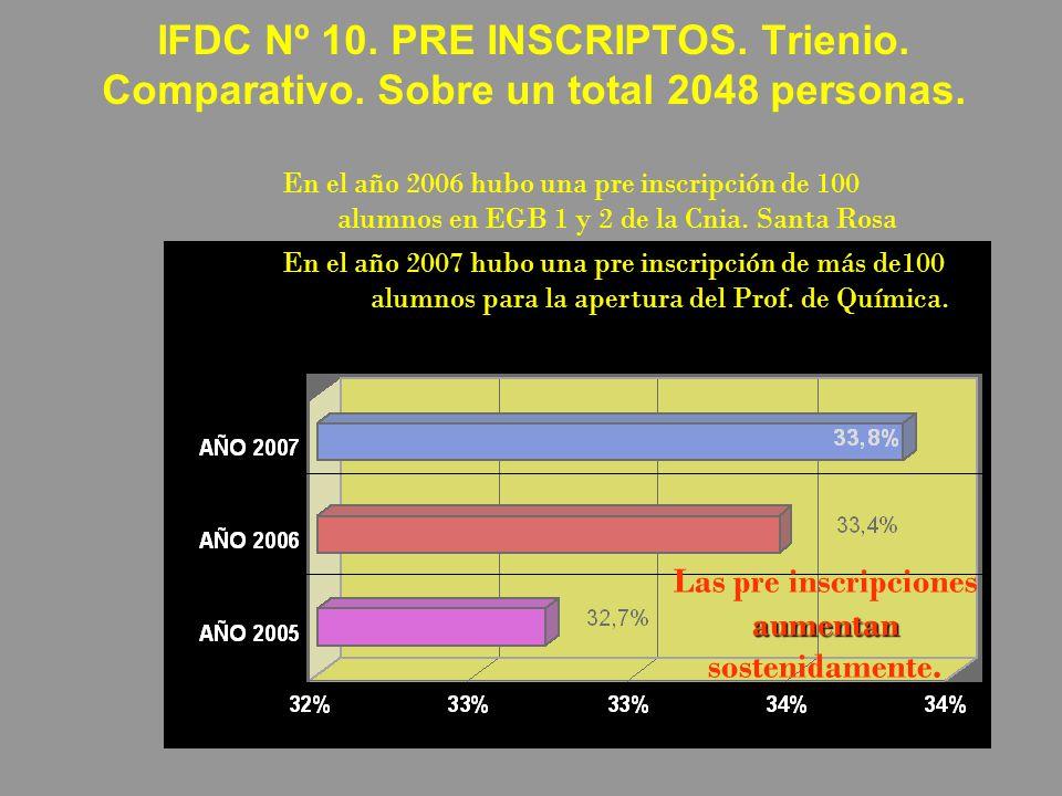 IFDC Nº 10. PRE INSCRIPTOS. Trienio. Comparativo. Sobre un total 2048 personas. En el año 2006 hubo una pre inscripción de 100 alumnos en EGB 1 y 2 de