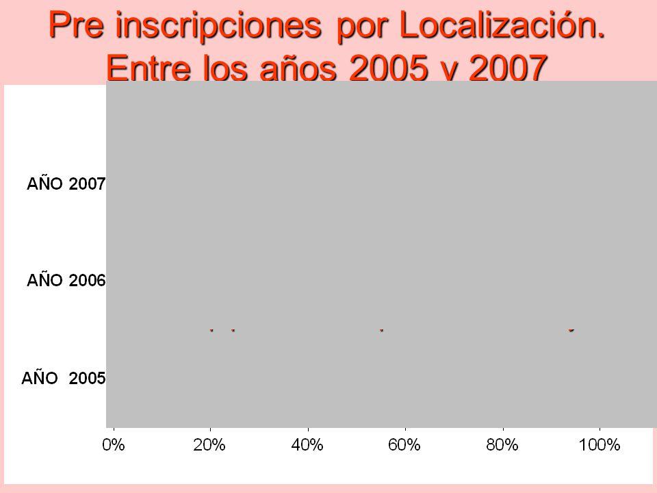Pre inscripciones por Localización. Entre los años 2005 y 2007 Aproximadamente la mitad se anotaron en Loc. C4. Se equiparan las inscripciones en Norm