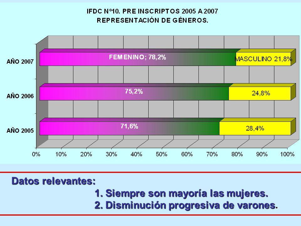 Datos relevantes: 1. Siempre son mayoría las mujeres. 2. Disminución progresiva de varones.