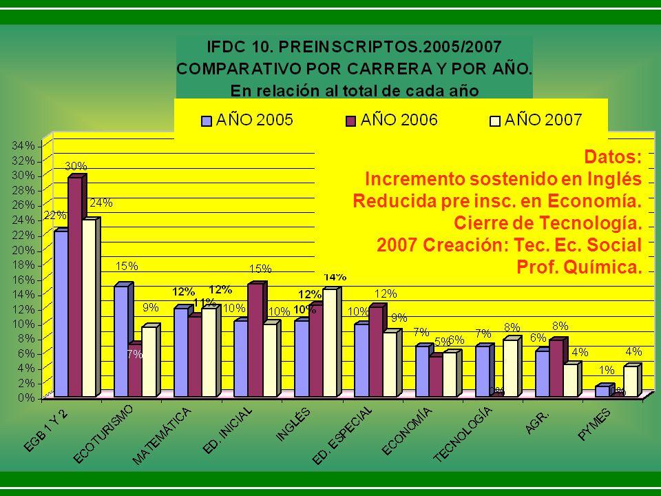 Datos: Incremento sostenido en Inglés Reducida pre insc. en Economía. Cierre de Tecnología. 2007 Creación: Tec. Ec. Social Prof. Química.
