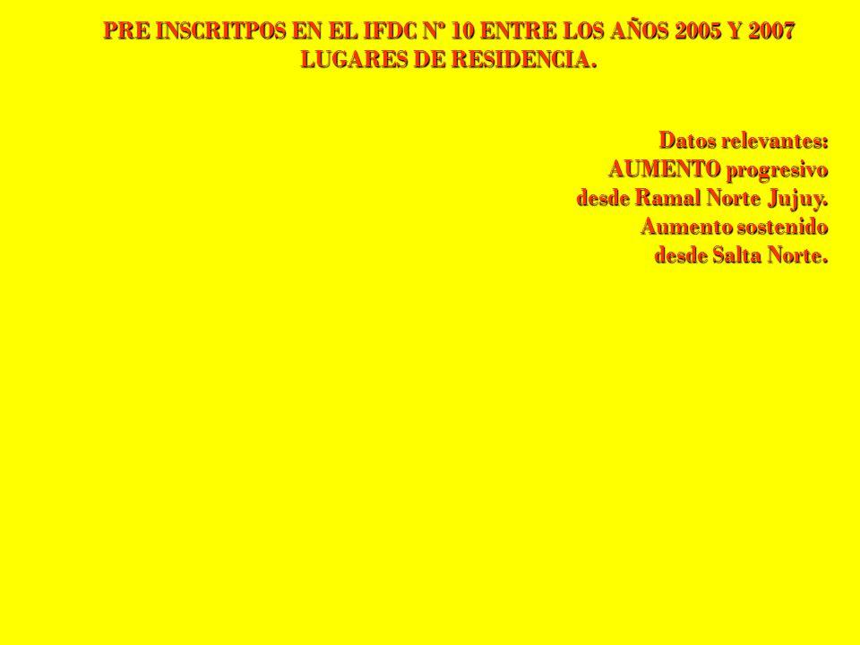 PRE INSCRITPOS EN EL IFDC Nº 10 ENTRE LOS AÑOS 2005 Y 2007 LUGARES DE RESIDENCIA. Datos relevantes: AUMENTO progresivo desde Ramal Norte Jujuy. Aument