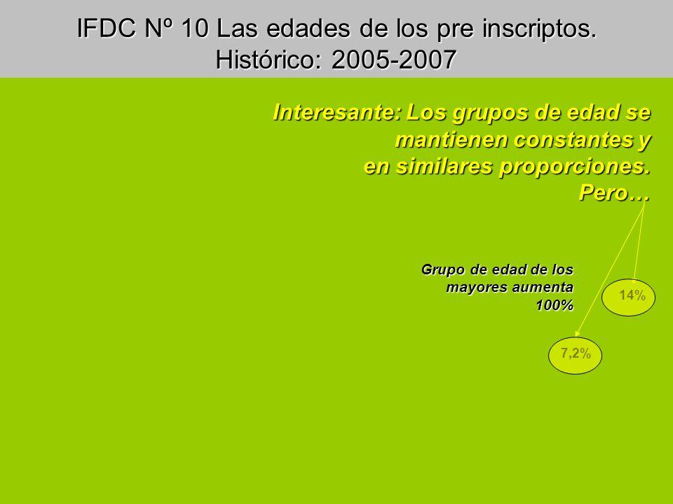 IFDC Nº 10 Las edades de los pre inscriptos. Histórico: 2005-2007 Interesante: Los grupos de edad se mantienen constantes y en similares proporciones.