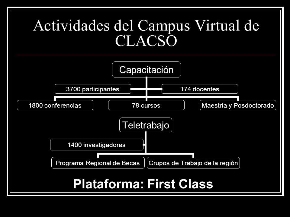 Actividades del Campus Virtual de CLACSO Capacitación 1800 conferencias 78 cursos Maestría y Posdoctorado 3700 participantes 174 docentes Plataforma: First Class Teletrabajo Programa Regional de Becas Grupos de Trabajo de la región 1400 investigadores