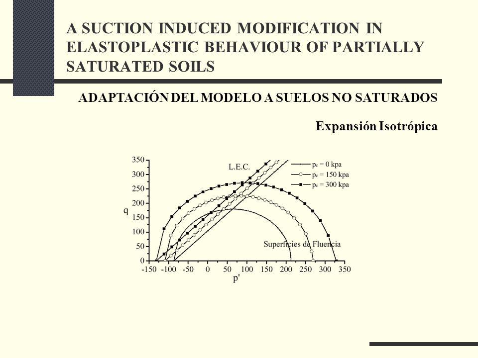 ADAPTACIÓN DEL MODELO A SUELOS NO SATURADOS Expansión Isotrópica A SUCTION INDUCED MODIFICATION IN ELASTOPLASTIC BEHAVIOUR OF PARTIALLY SATURATED SOILS