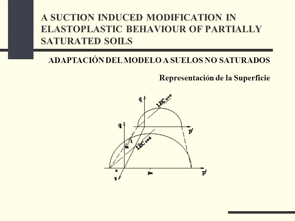 ADAPTACIÓN DEL MODELO A SUELOS NO SATURADOS Representación de la Superficie A SUCTION INDUCED MODIFICATION IN ELASTOPLASTIC BEHAVIOUR OF PARTIALLY SATURATED SOILS
