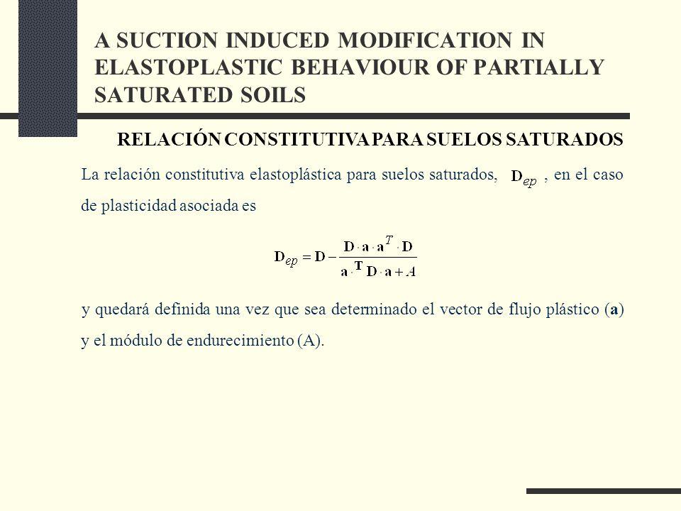 La relación constitutiva elastoplástica para suelos saturados,, en el caso de plasticidad asociada es y quedará definida una vez que sea determinado el vector de flujo plástico (a) y el módulo de endurecimiento (A).