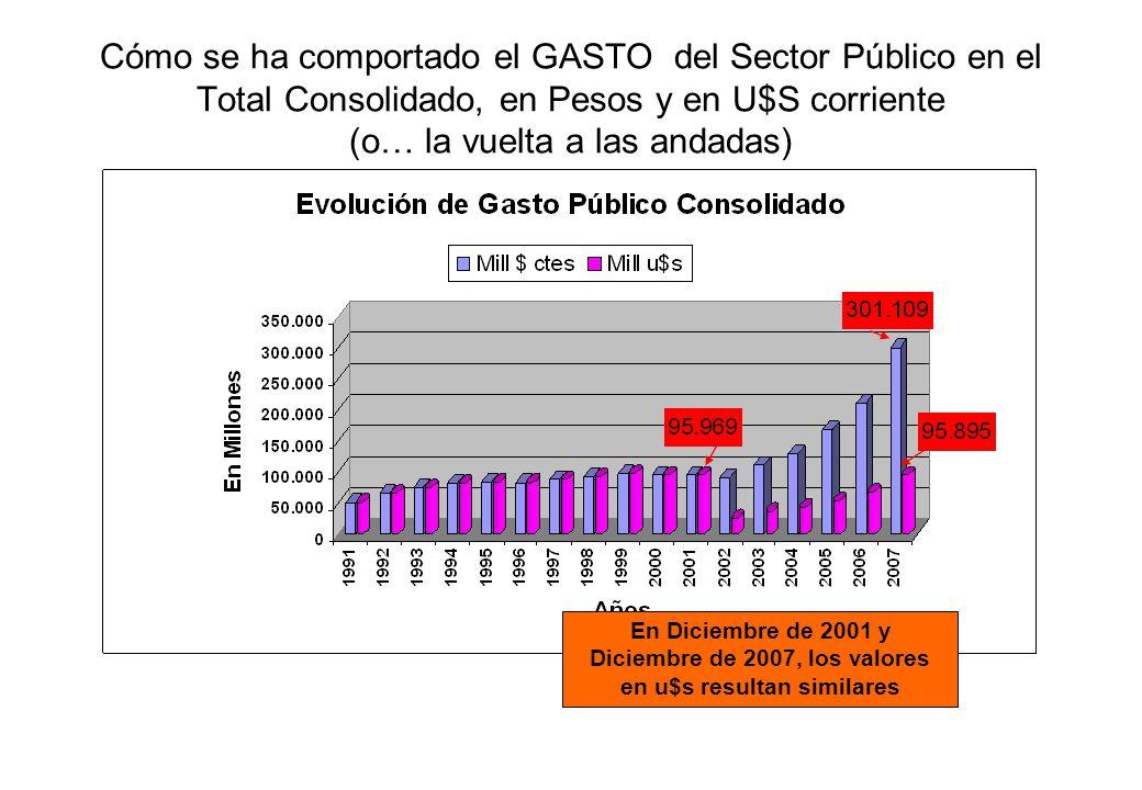 Cómo se ha comportado el GASTO del Sector Público en el Total Consolidado, en Pesos y en U$S corriente (o… la vuelta a las andadas) En Diciembre de 20