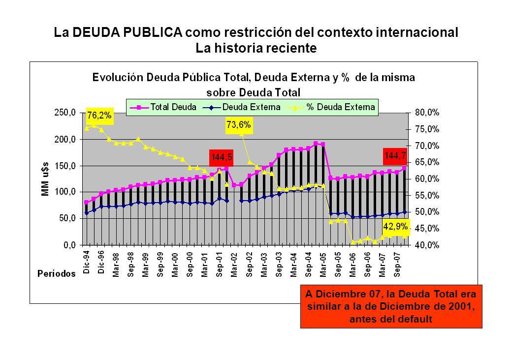 La DEUDA PUBLICA como restricción del contexto internacional La historia reciente A Diciembre 07, la Deuda Total era similar a la de Diciembre de 2001