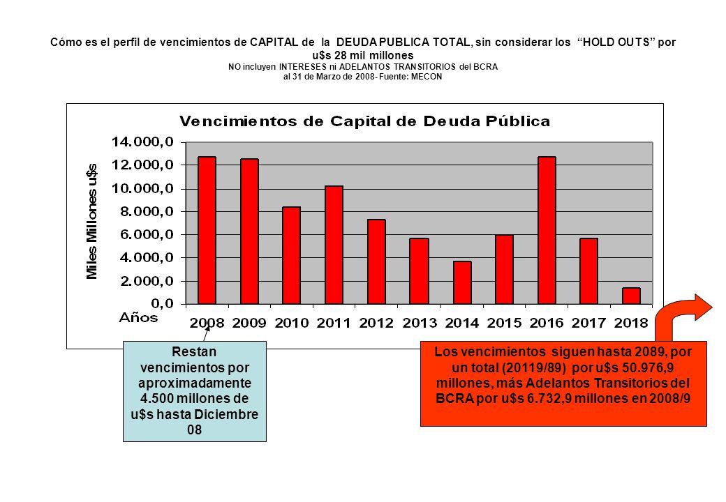 Cómo es el perfil de vencimientos de CAPITAL de la DEUDA PUBLICA TOTAL, sin considerar los HOLD OUTS por u$s 28 mil millones NO incluyen INTERESES ni
