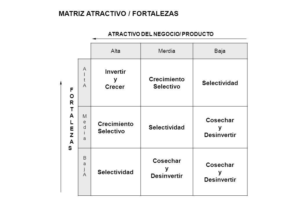 MATRIZ ATRACTIVO / FORTALEZAS ATRACTIVO DEL NEGOCIO/ PRODUCTO AltaMerdiaBaja FORTALEZASFORTALEZAS AltAAltA Invertir y Crecer Crecimiento Selectivo Sel