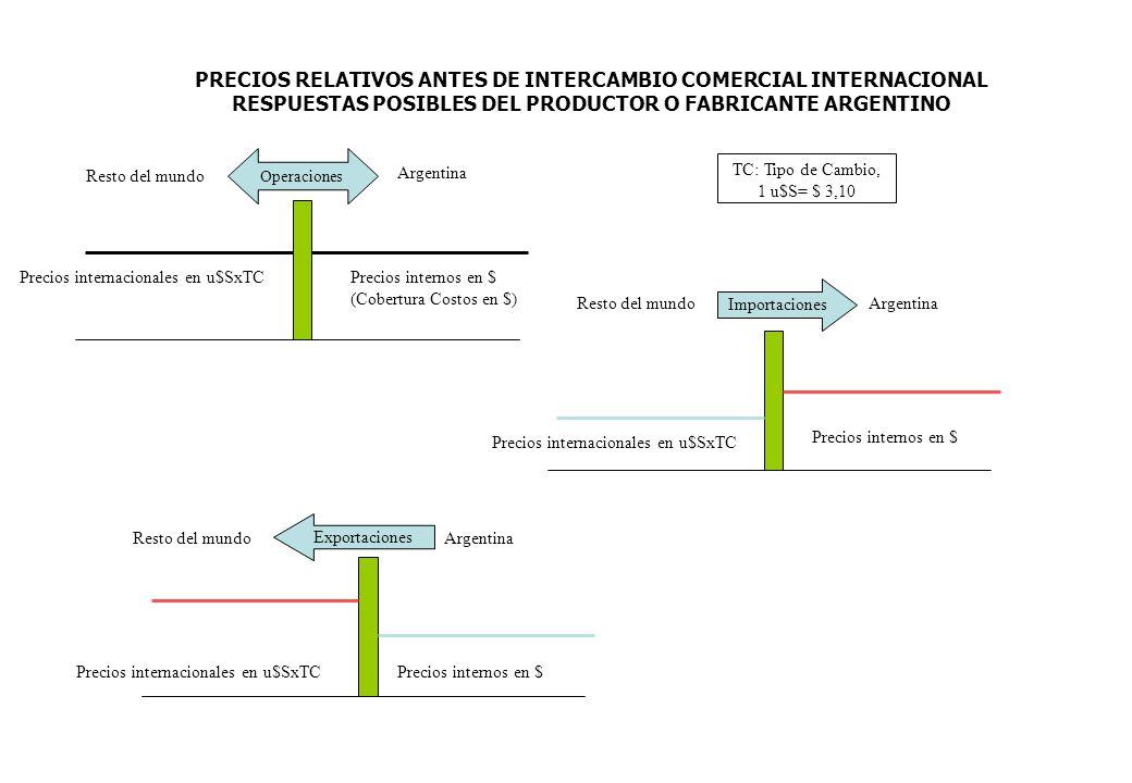 Resto del mundo Argentina Precios internacionales en u$SxTCPrecios internos en $ (Cobertura Costos en $) Operaciones Resto del mundoArgentina Precios