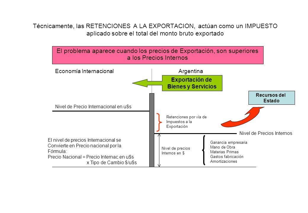 Técnicamente, las RETENCIONES A LA EXPORTACION, actúan como un IMPUESTO aplicado sobre el total del monto bruto exportado El problema aparece cuando l