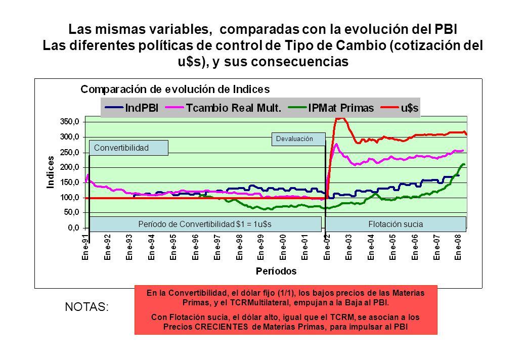 Las mismas variables, comparadas con la evolución del PBI Las diferentes políticas de control de Tipo de Cambio (cotización del u$s), y sus consecuenc