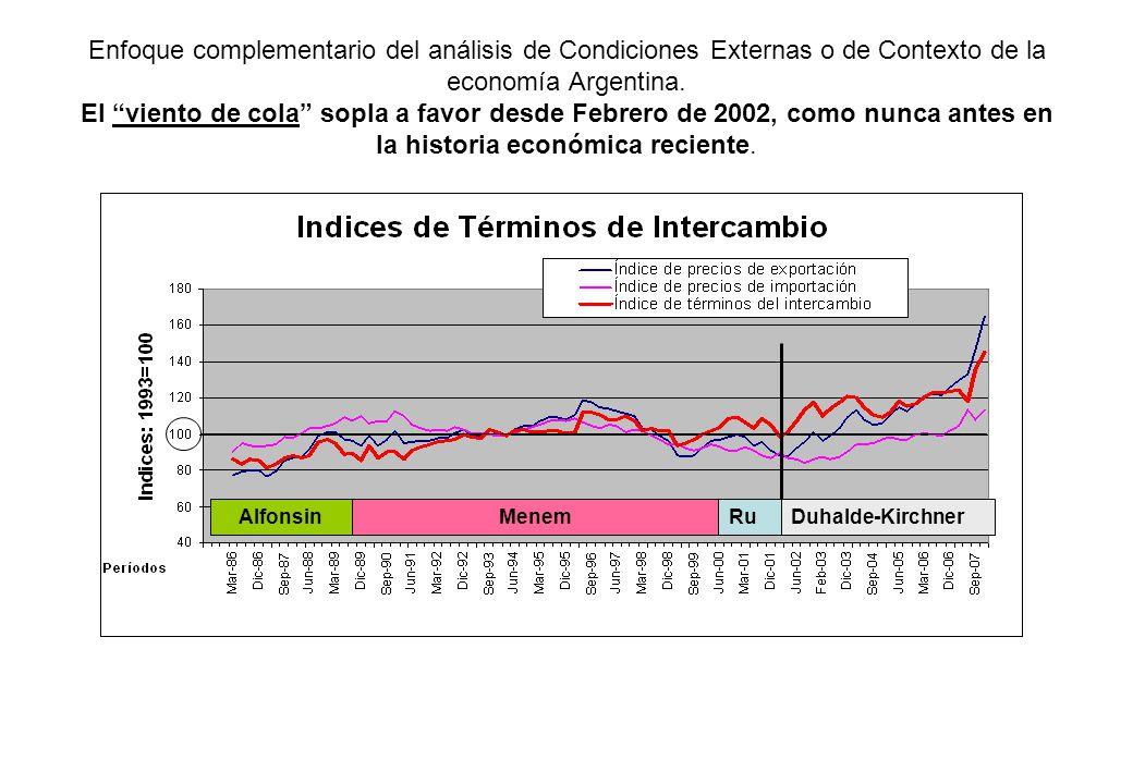 Enfoque complementario del análisis de Condiciones Externas o de Contexto de la economía Argentina. El viento de cola sopla a favor desde Febrero de 2