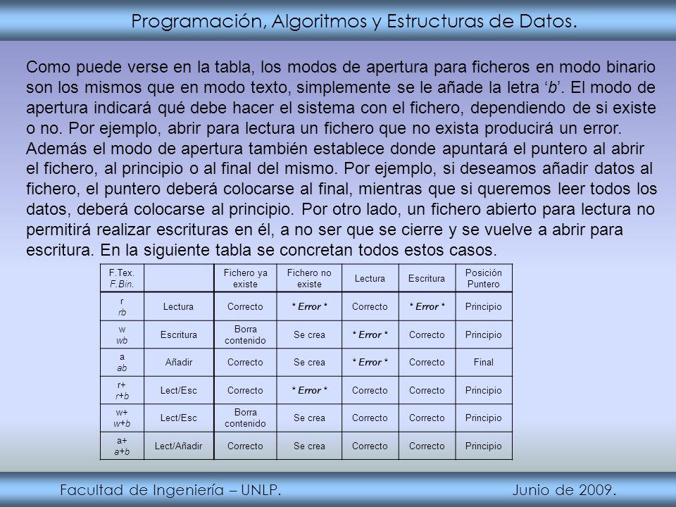 Programación, Algoritmos y Estructuras de Datos. Facultad de Ingeniería – UNLP. Junio de 2009. Como puede verse en la tabla, los modos de apertura par