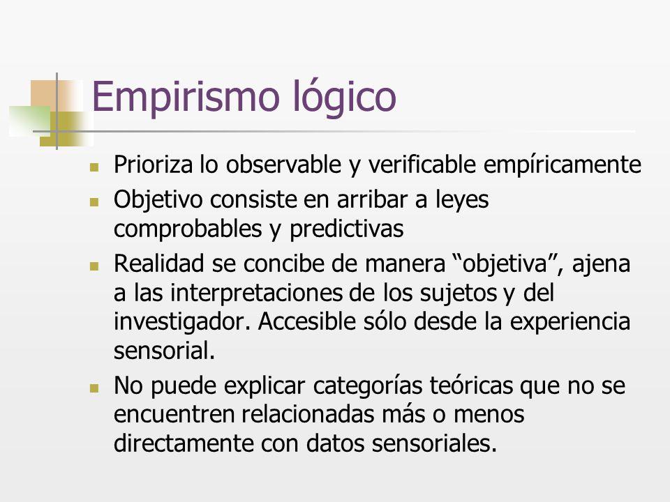 Empirismo lógico Prioriza lo observable y verificable empíricamente Objetivo consiste en arribar a leyes comprobables y predictivas Realidad se concib