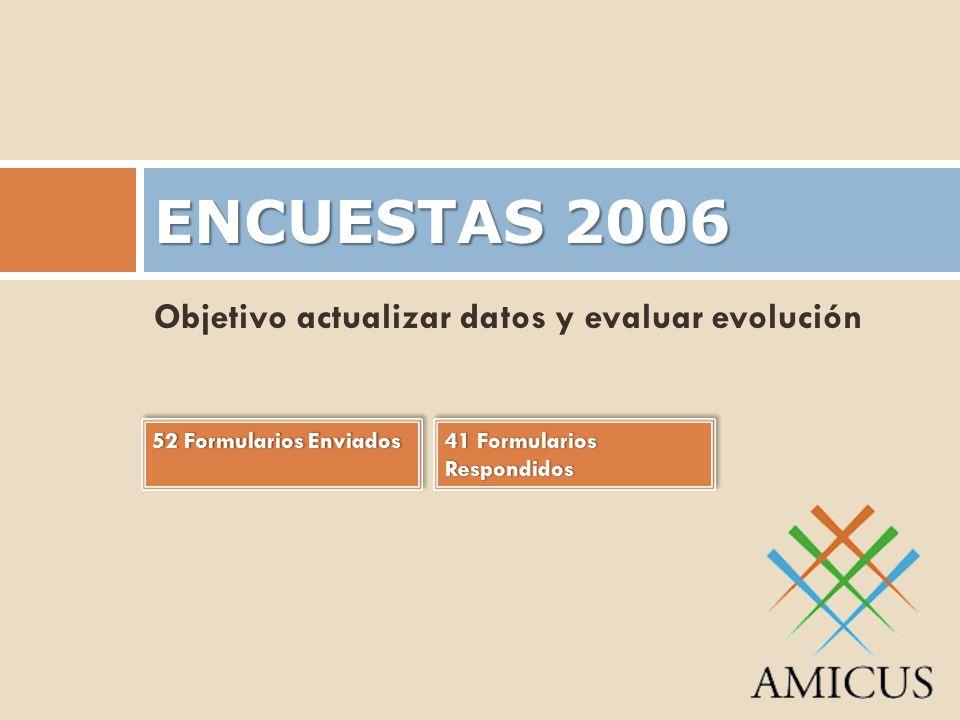 ENCUESTAS 2006 Objetivo actualizar datos y evaluar evolución 52 Formularios Enviados52 Formularios Enviados 41 Formularios Respondidos