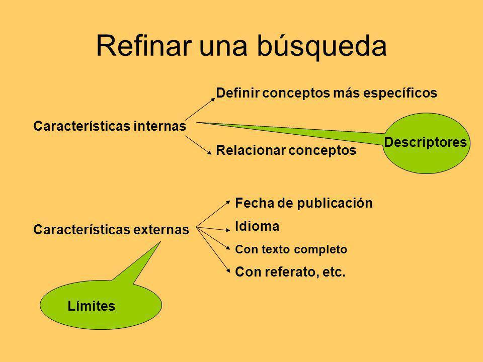 Refinar una búsqueda Características internas Definir conceptos más específicos Relacionar conceptos Descriptores Características externas Fecha de publicación Idioma Con texto completo Con referato, etc.