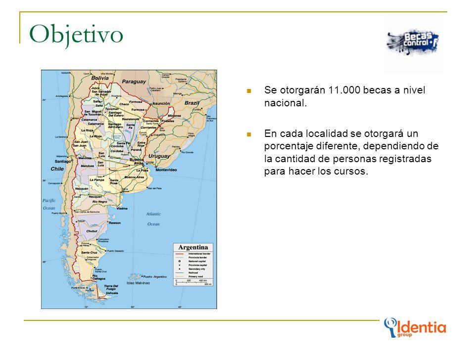 Alcance Buenos Aires: 4100 becas.