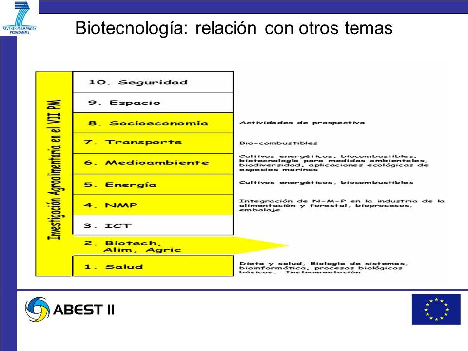 Biotecnología: relación con otros temas